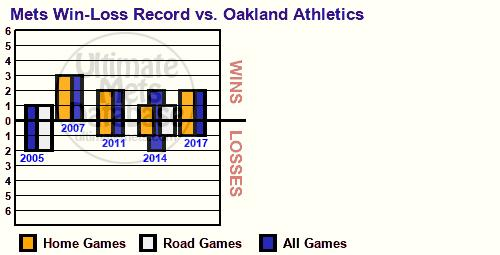 Ultimate Mets Database: The Mets and the Oakland Athletics